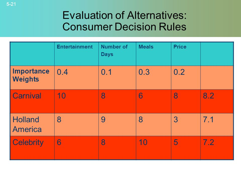 Evaluation of Alternatives: Consumer Decision Rules