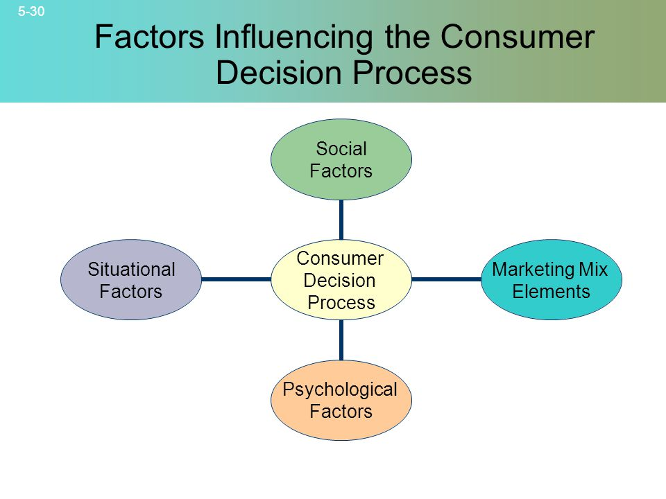 Factors Influencing the Consumer Decision Process