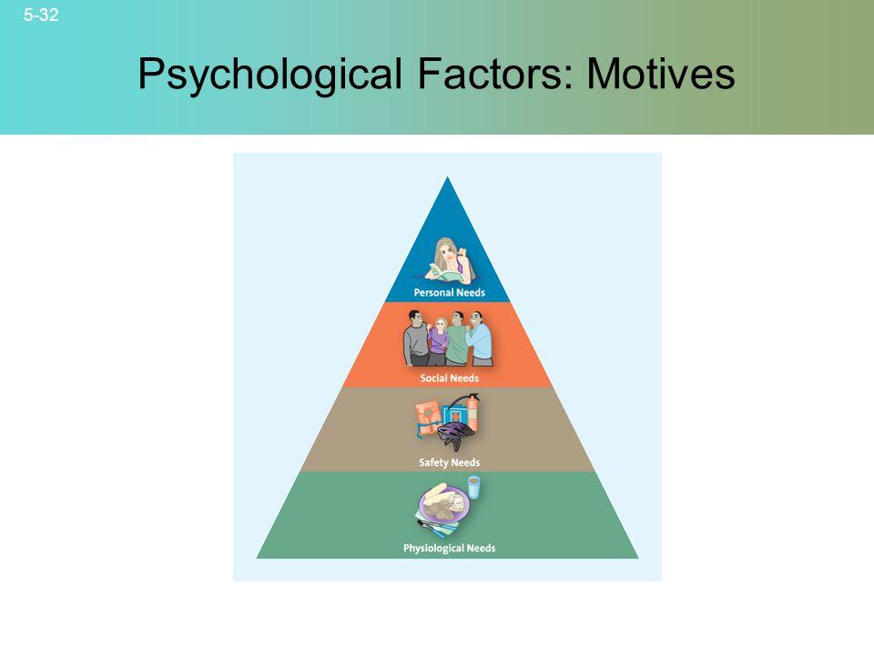 Psychological Factors: Motives