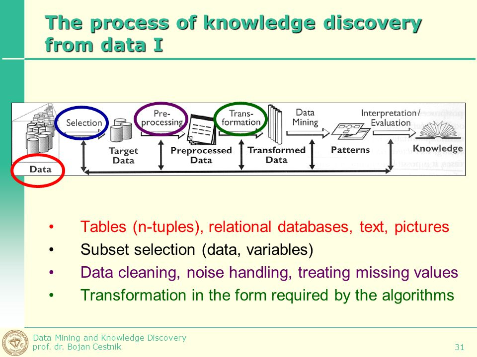 The process of knowledge discovery from data I
