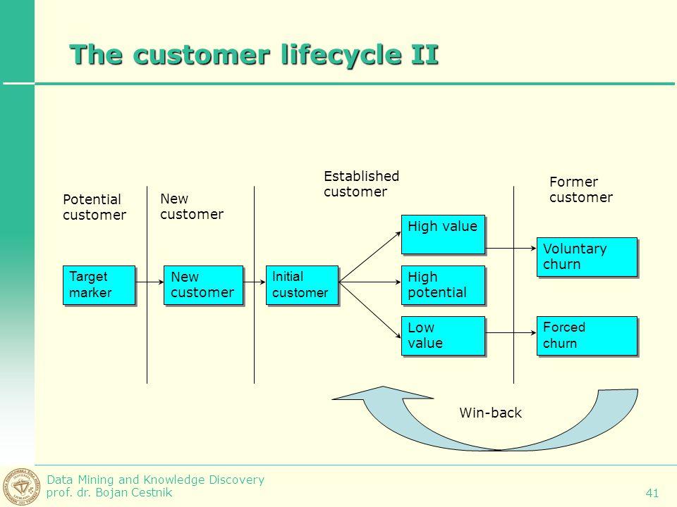 The customer lifecycle II