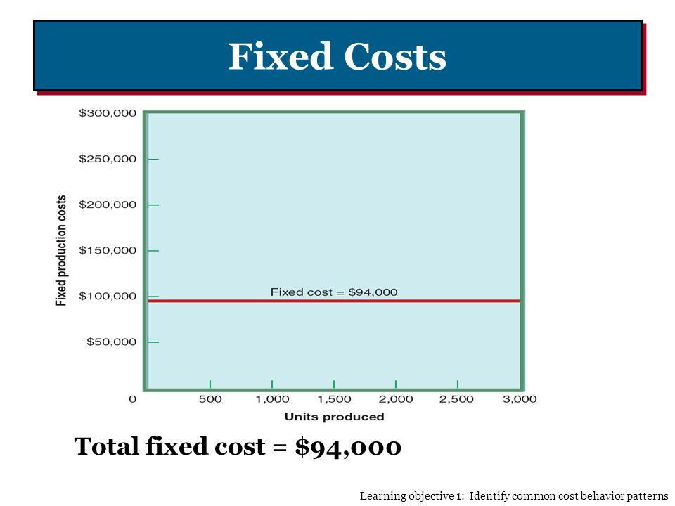 Fixed Costs Total fixed cost = $94,000