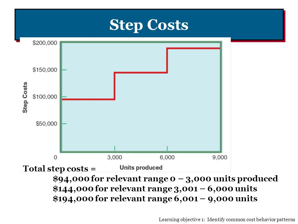 Step Costs Total step costs =