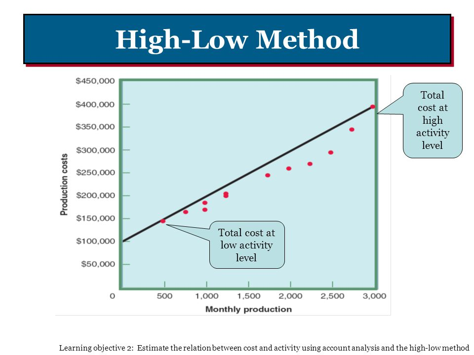 High-Low Method Total cost at high activity level