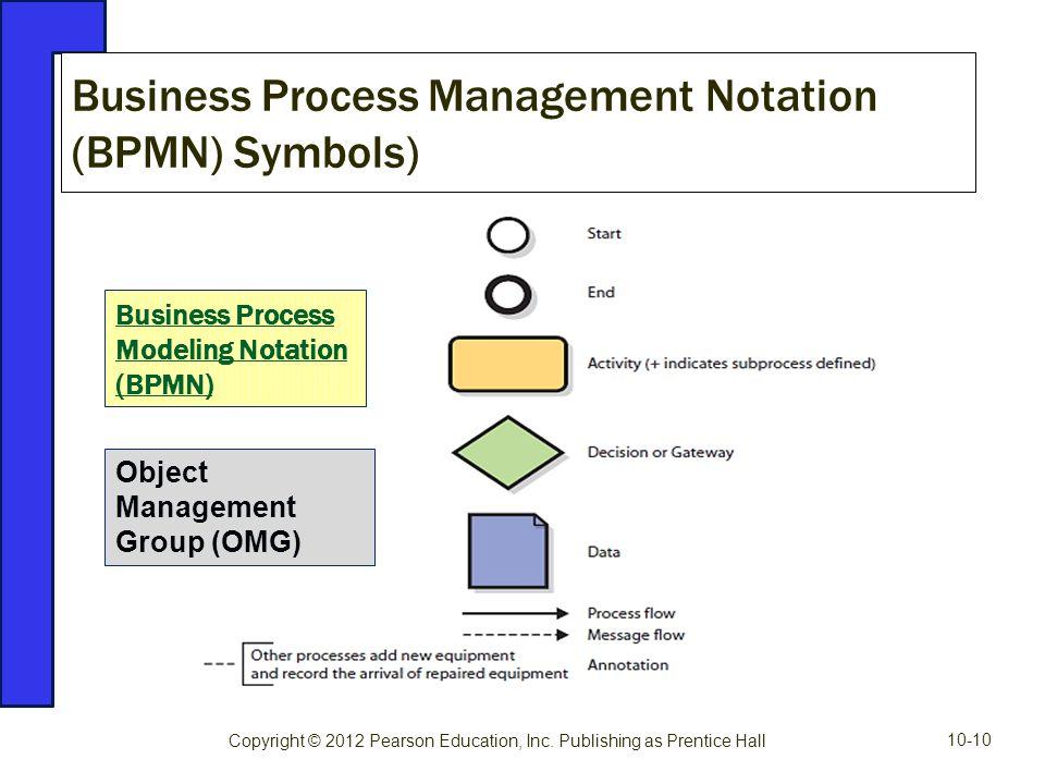 Business Process Management Notation (BPMN) Symbols)