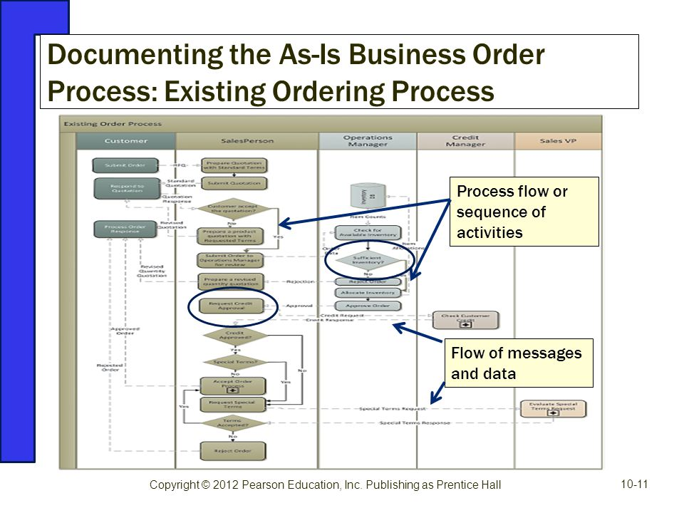 Documenting the As-Is Business Order Process: Existing Ordering Process