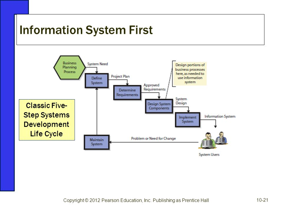 Information System First