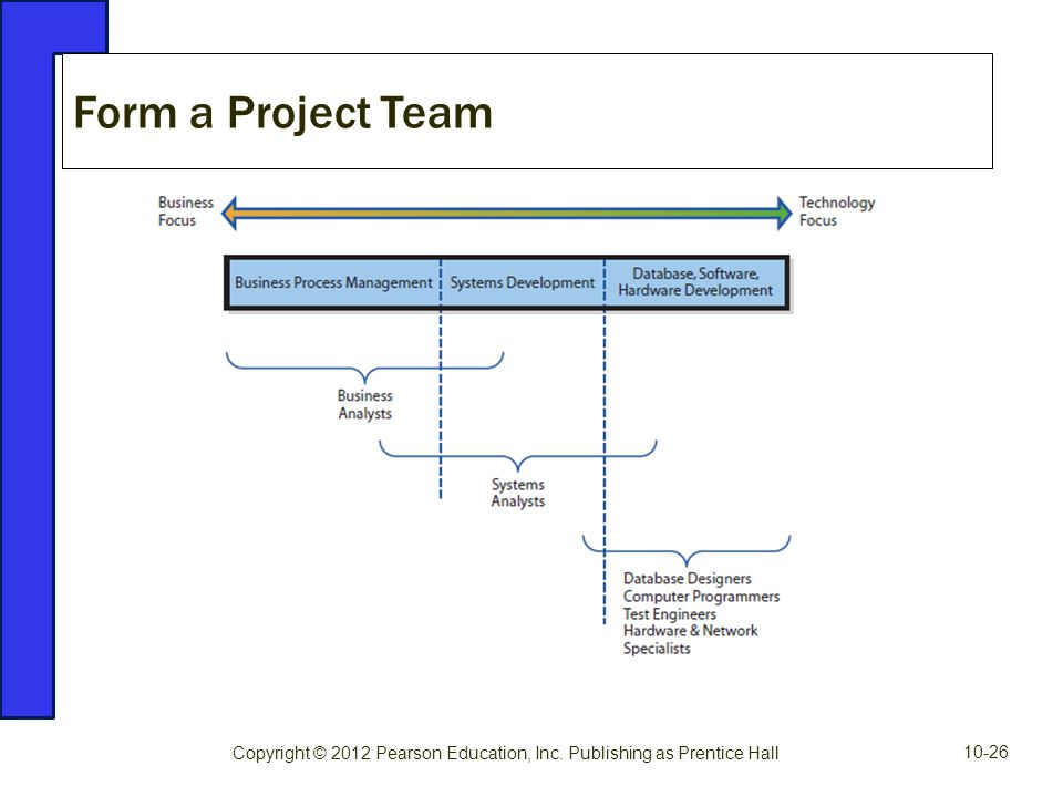 Form a Project Team Copyright © 2012 Pearson Education, Inc. Publishing as Prentice Hall