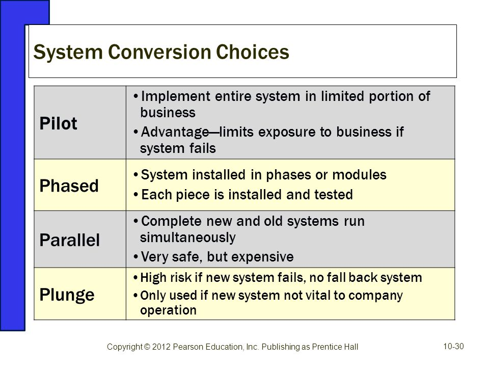 System Conversion Choices