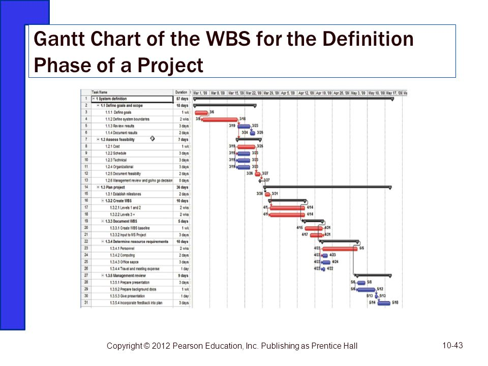 Gantt Chart of the WBS for the Definition Phase of a Project