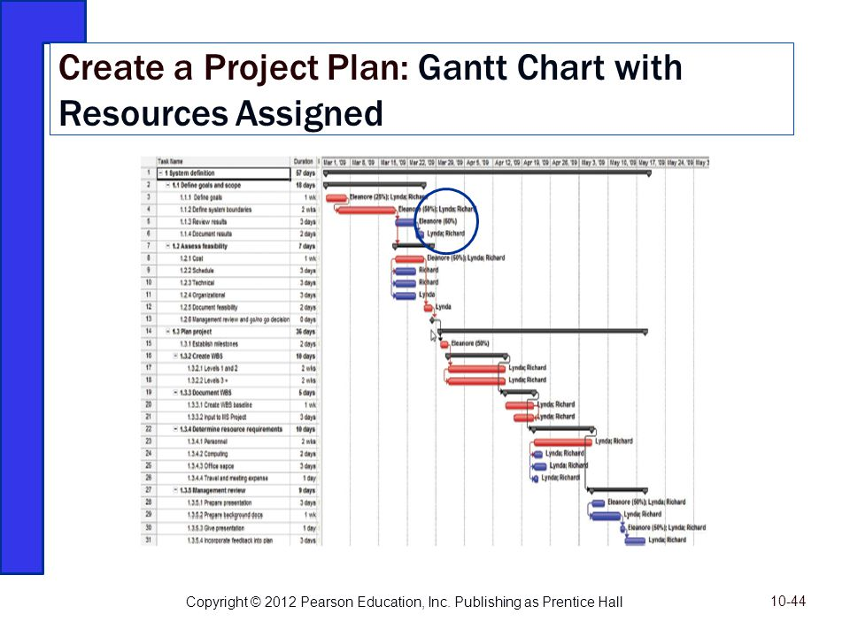 Create a Project Plan: Gantt Chart with Resources Assigned