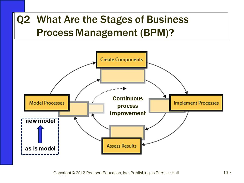 Q2 What Are the Stages of Business Process Management (BPM)