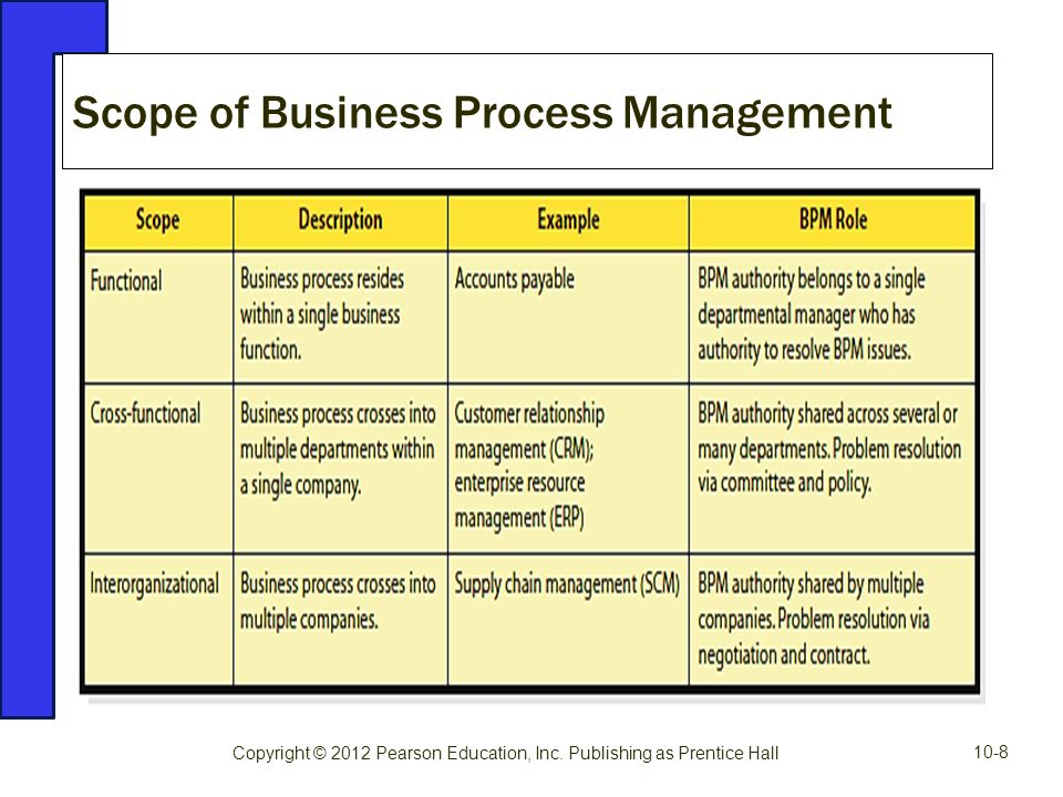 Scope of Business Process Management