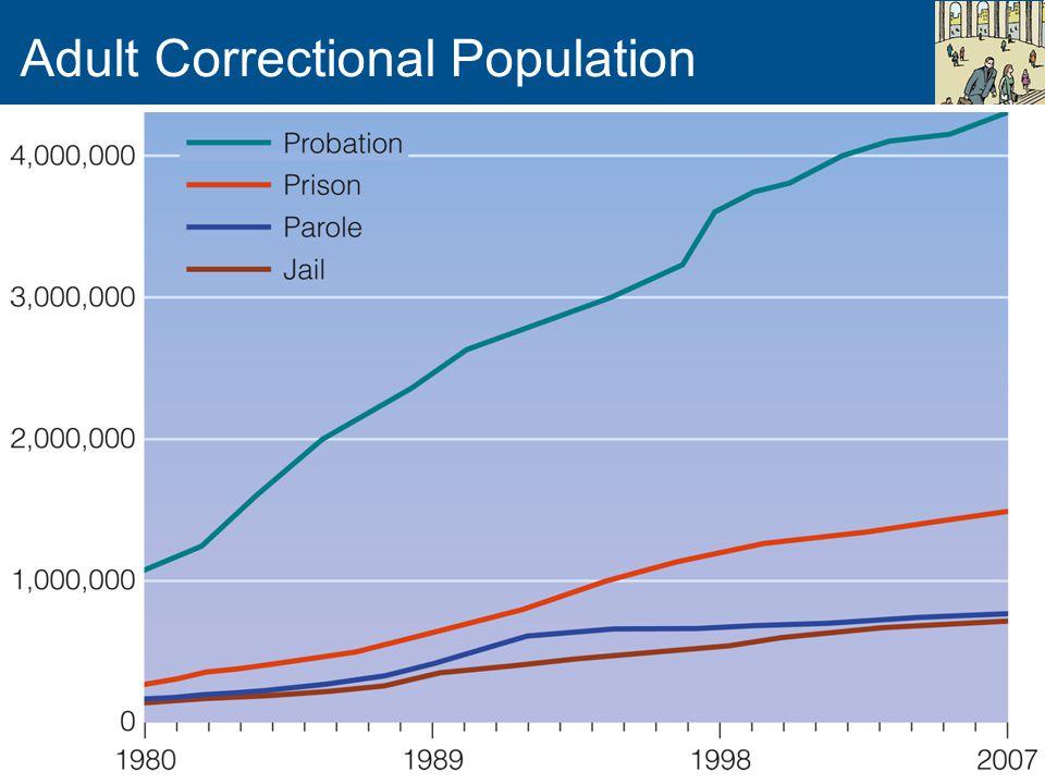 Adult Correctional Population