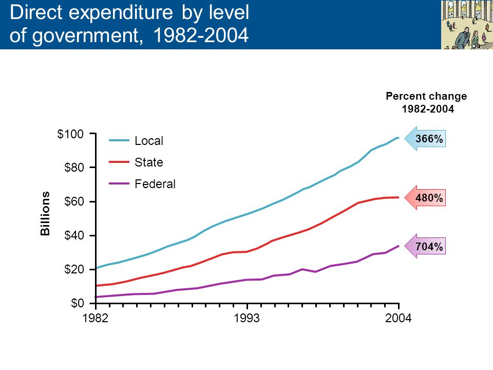 Direct expenditure by level of government, 1982-2004