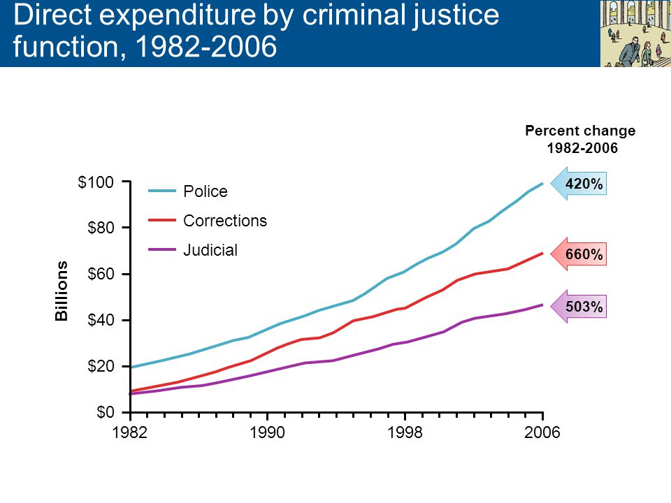 Direct expenditure by criminal justice function, 1982-2006