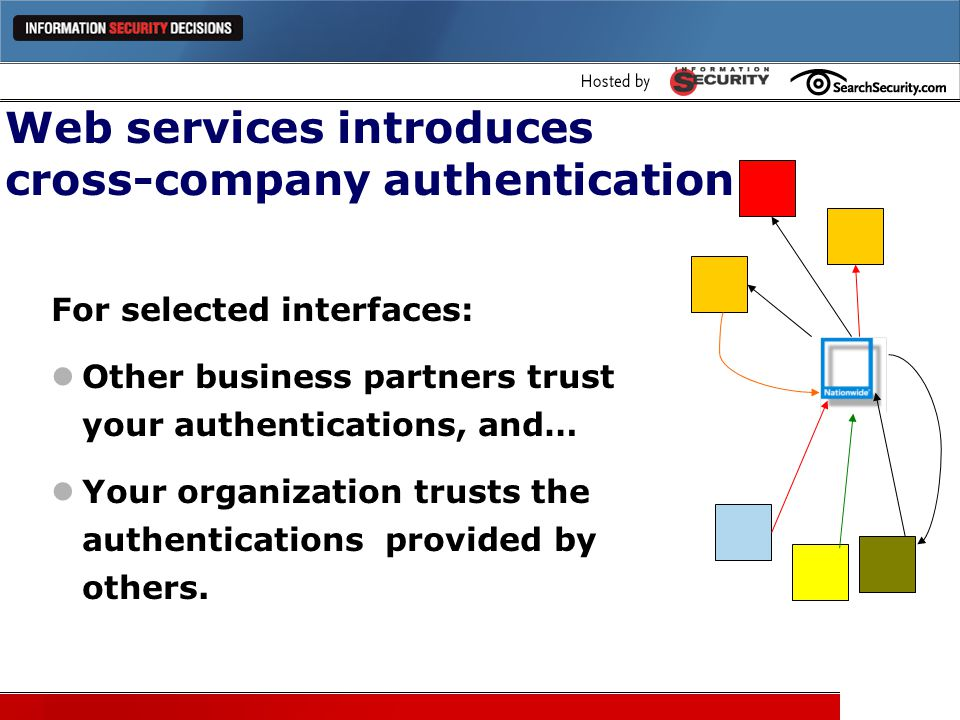 Web services introduces cross-company authentication