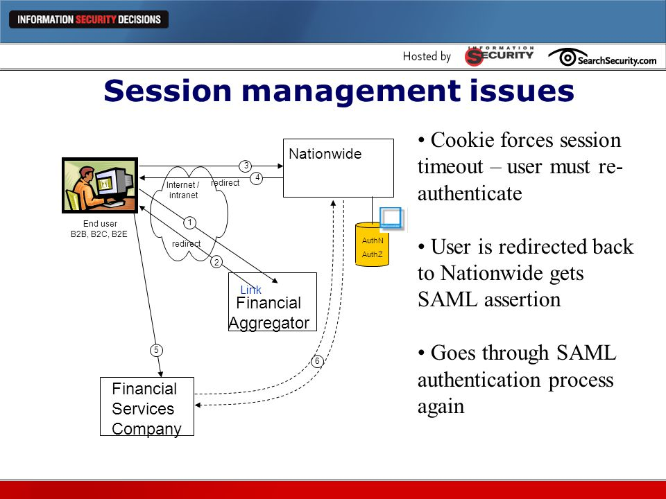Session management issues