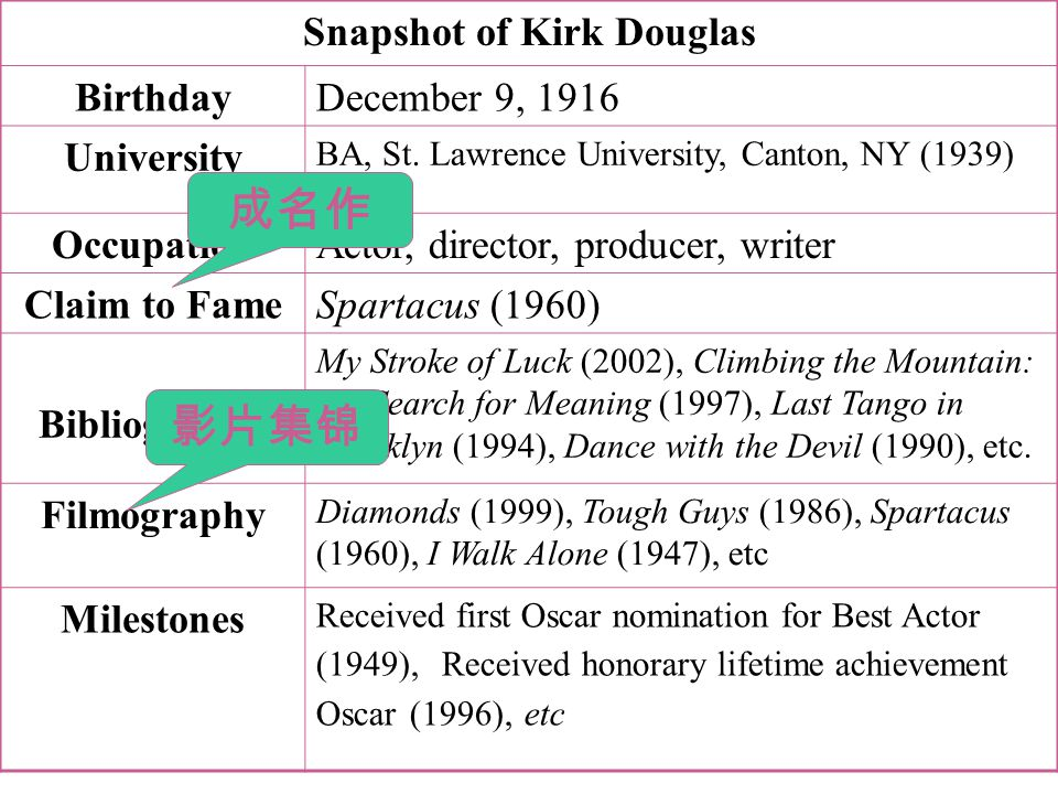 Snapshot of Kirk Douglas