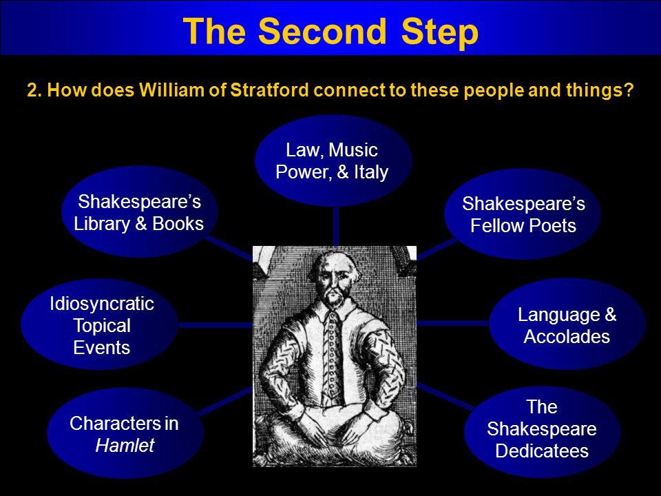 2. How does William of Stratford connect to these people and things