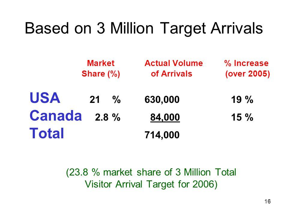 Based on 3 Million Target Arrivals