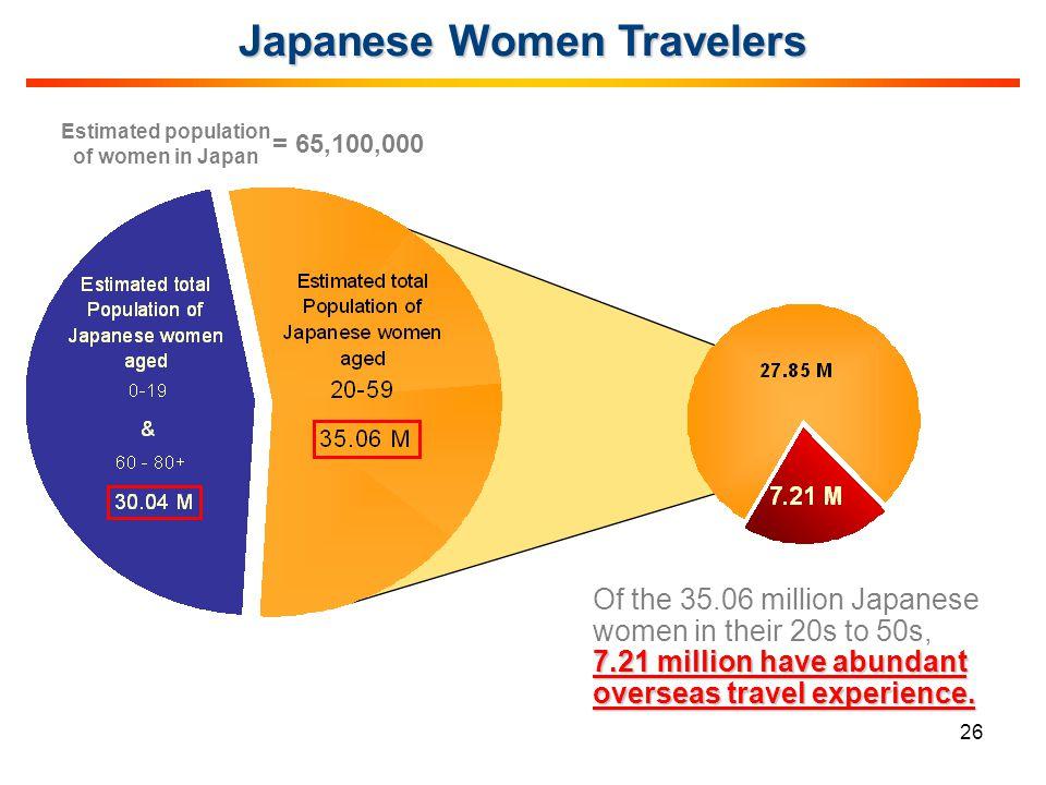 Japanese Women Travelers