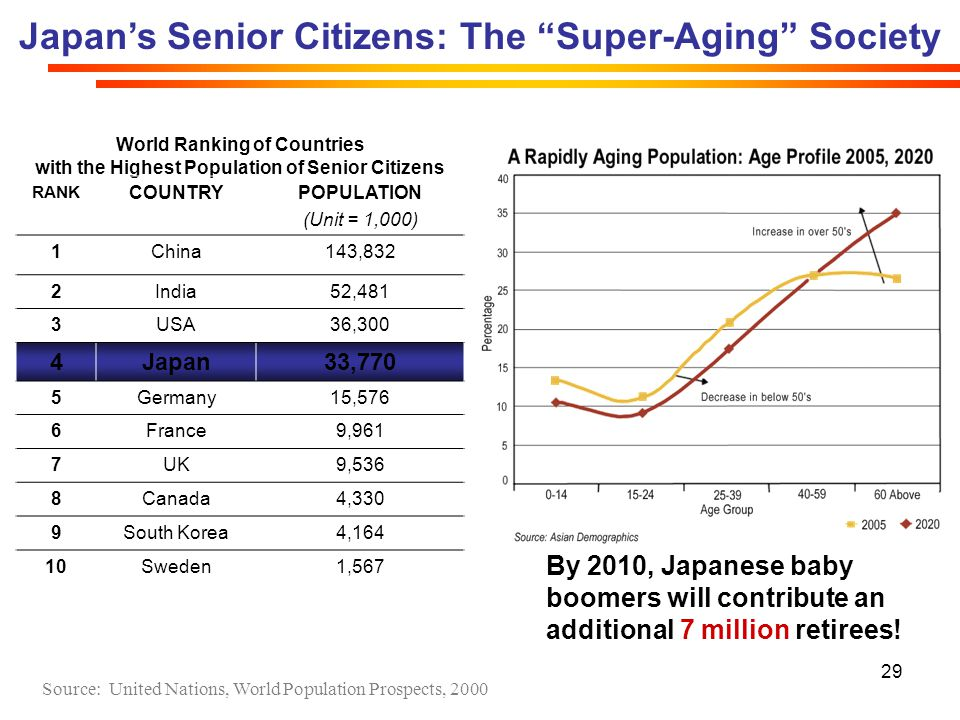 Japan's Senior Citizens: The Super-Aging Society