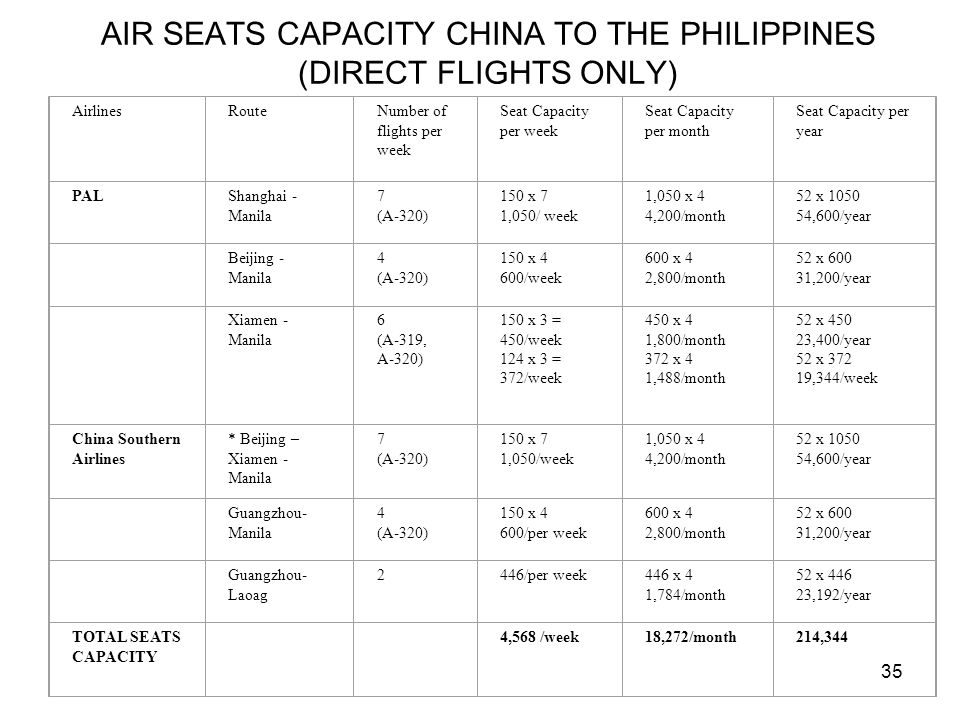 AIR SEATS CAPACITY CHINA TO THE PHILIPPINES (DIRECT FLIGHTS ONLY)