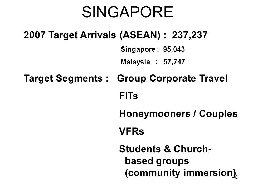 SINGAPORE 2007 Target Arrivals (ASEAN) : 237,237