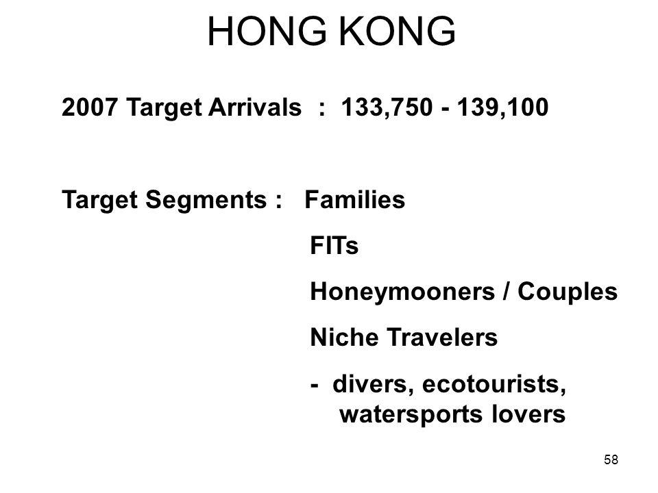 HONG KONG 2007 Target Arrivals : 133,750 - 139,100