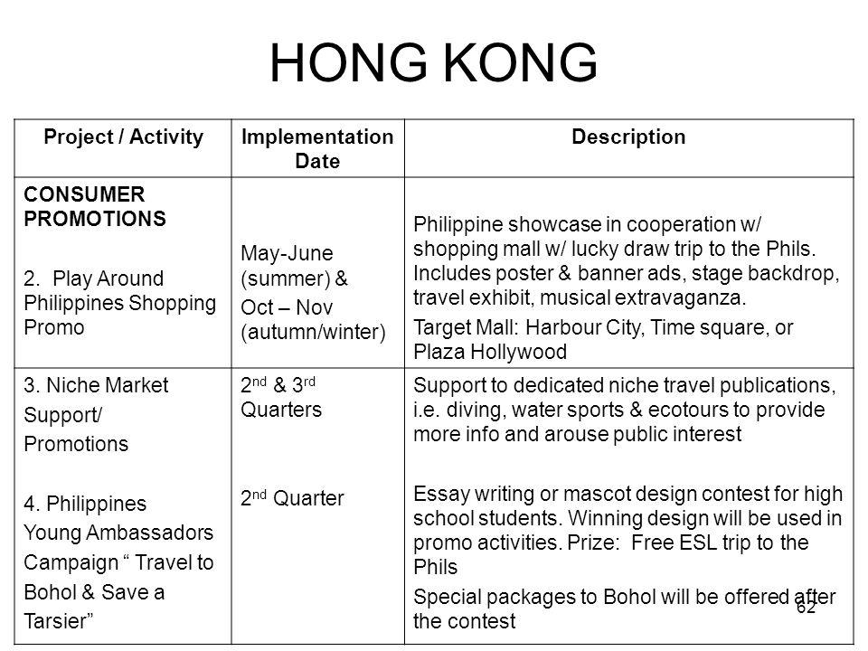 HONG KONG Project / Activity Implementation Date Description