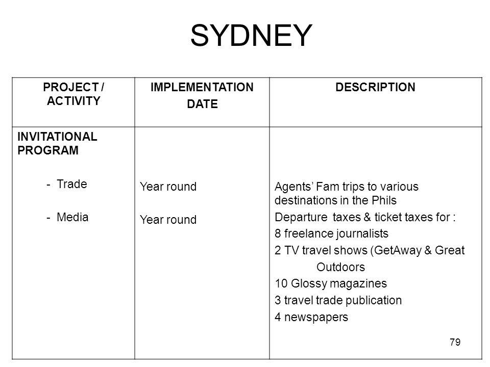 SYDNEY PROJECT / ACTIVITY IMPLEMENTATION DATE DESCRIPTION