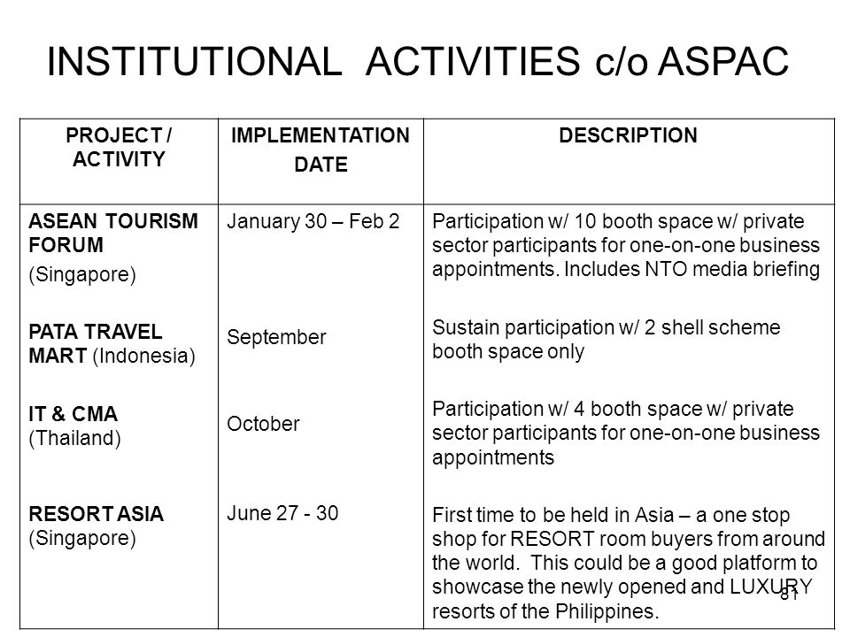 INSTITUTIONAL ACTIVITIES c/o ASPAC