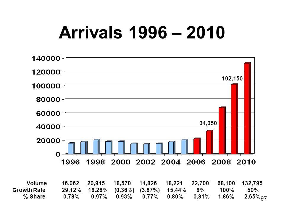 Arrivals 1996 – 2010 102,150. 34,050. Volume 16,062 20,945 18,570 14,826 18,221 22,700 68,100 132,795.