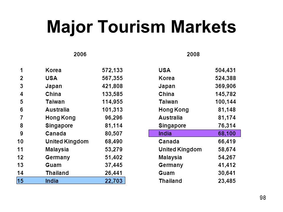 Major Tourism Markets 2006 2008 1 Korea 572,133 USA 504,431