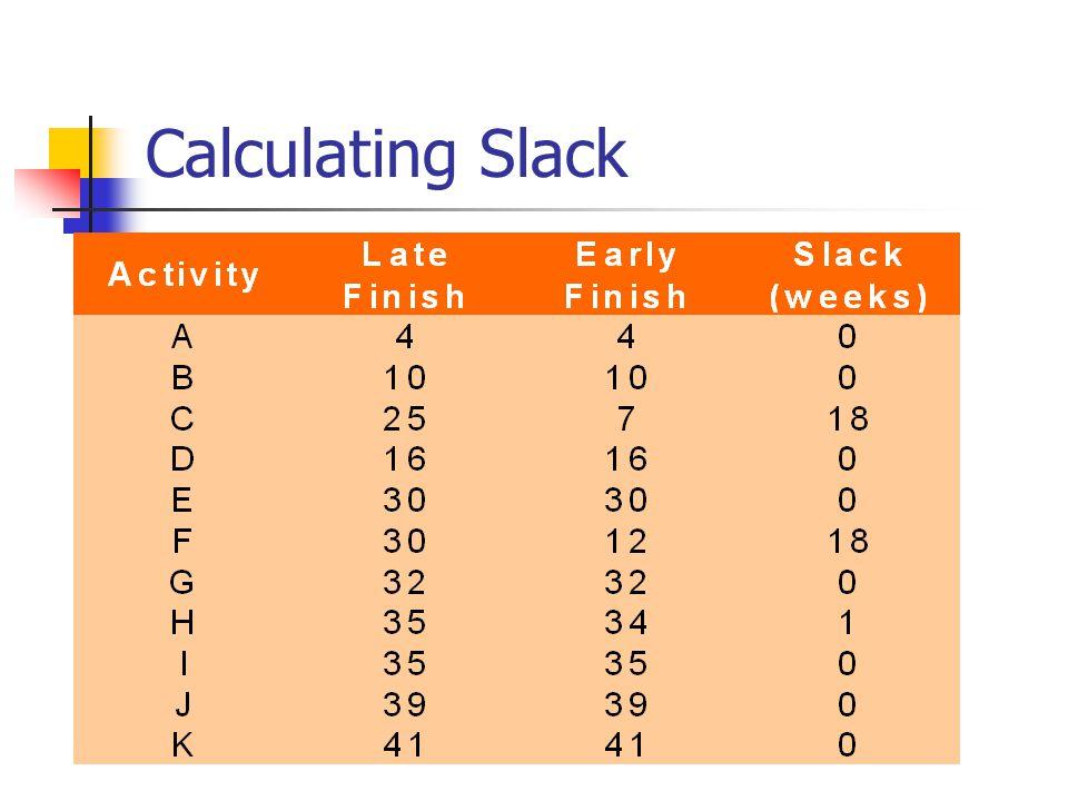 Calculating Slack