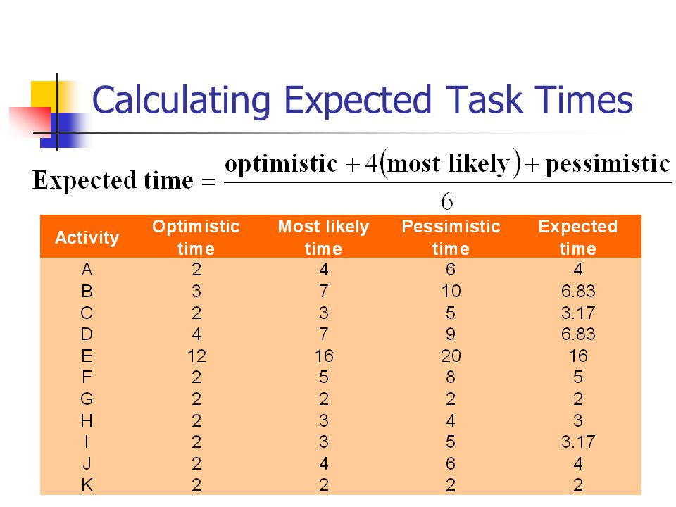 Calculating Expected Task Times