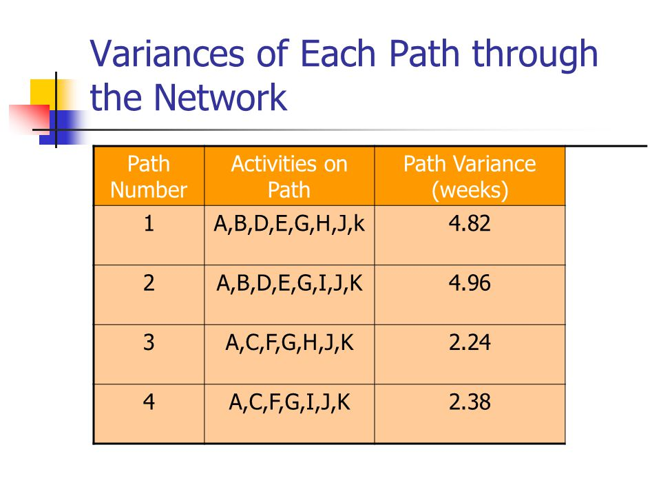 Variances of Each Path through the Network
