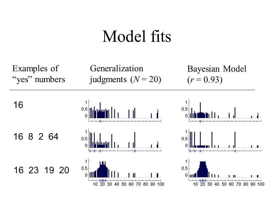 Model fits Examples of yes numbers Generalization judgments (N = 20)