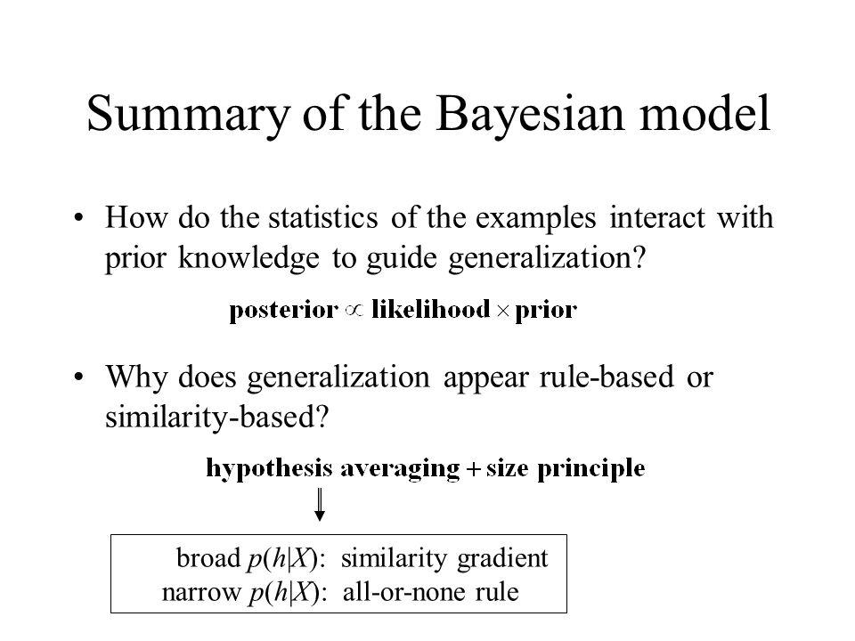 Summary of the Bayesian model