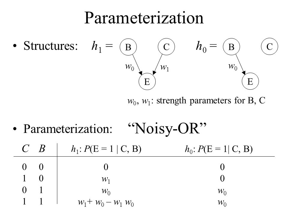 Parameterization Noisy-OR Structures: h1 = h0 = Parameterization: C