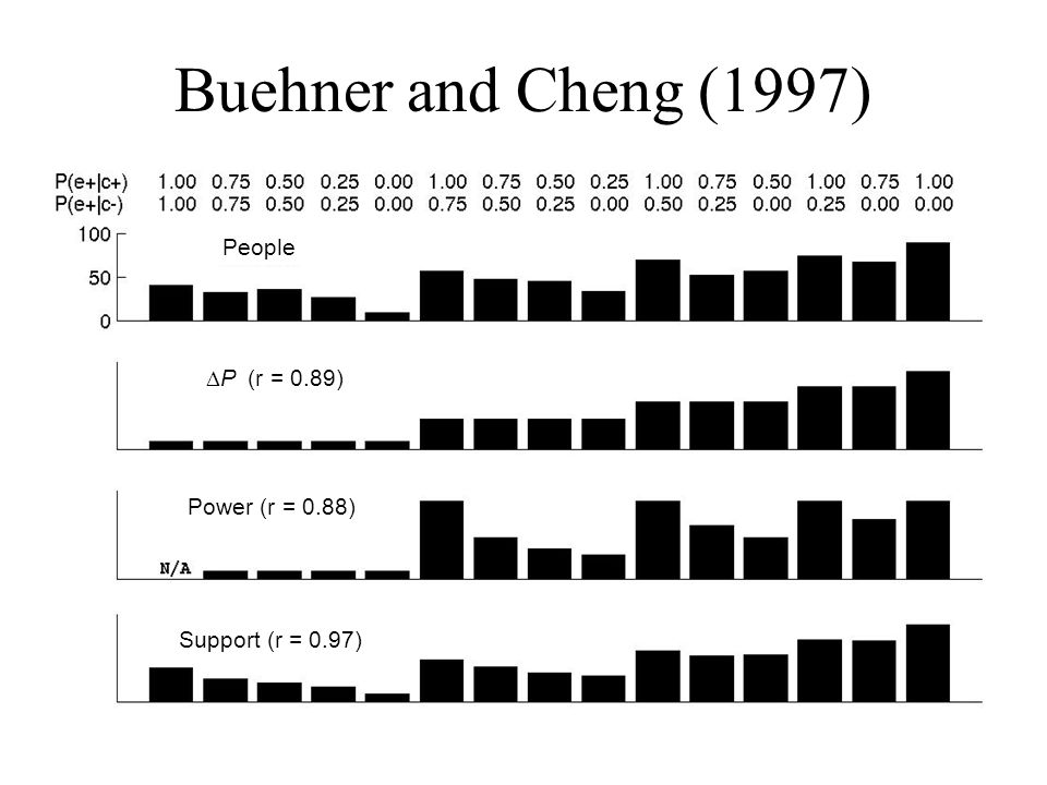 Buehner and Cheng (1997) People DP (r = 0.89) Power (r = 0.88)