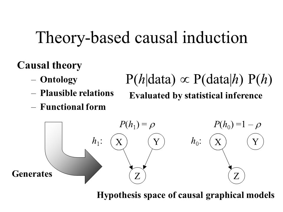 Theory-based causal induction