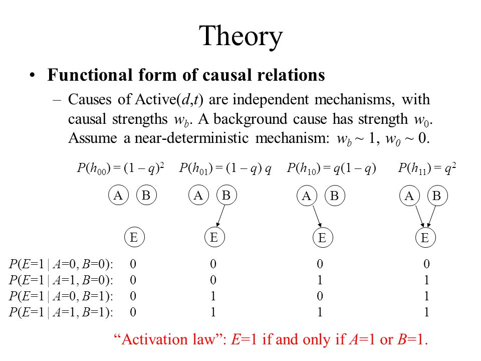 Activation law : E=1 if and only if A=1 or B=1.