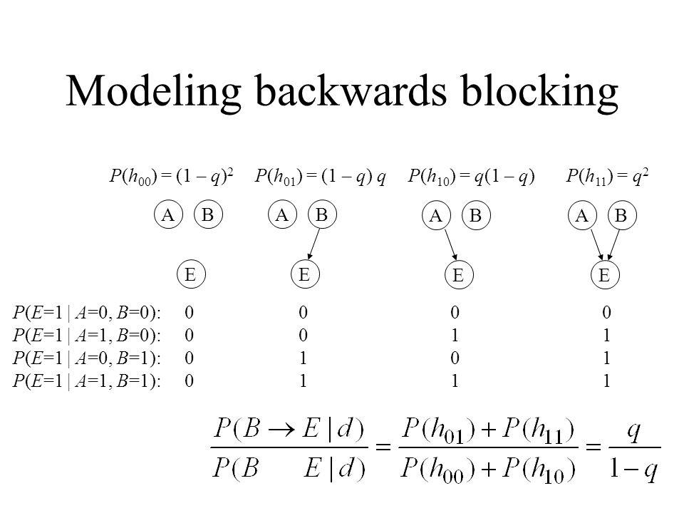 Modeling backwards blocking