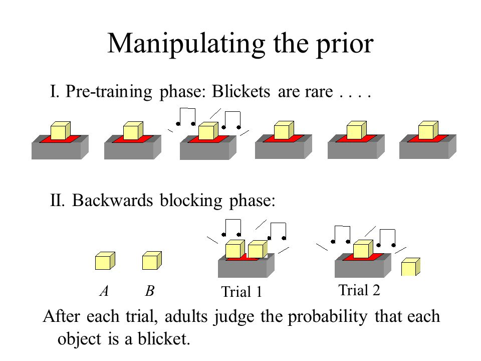 Manipulating the prior