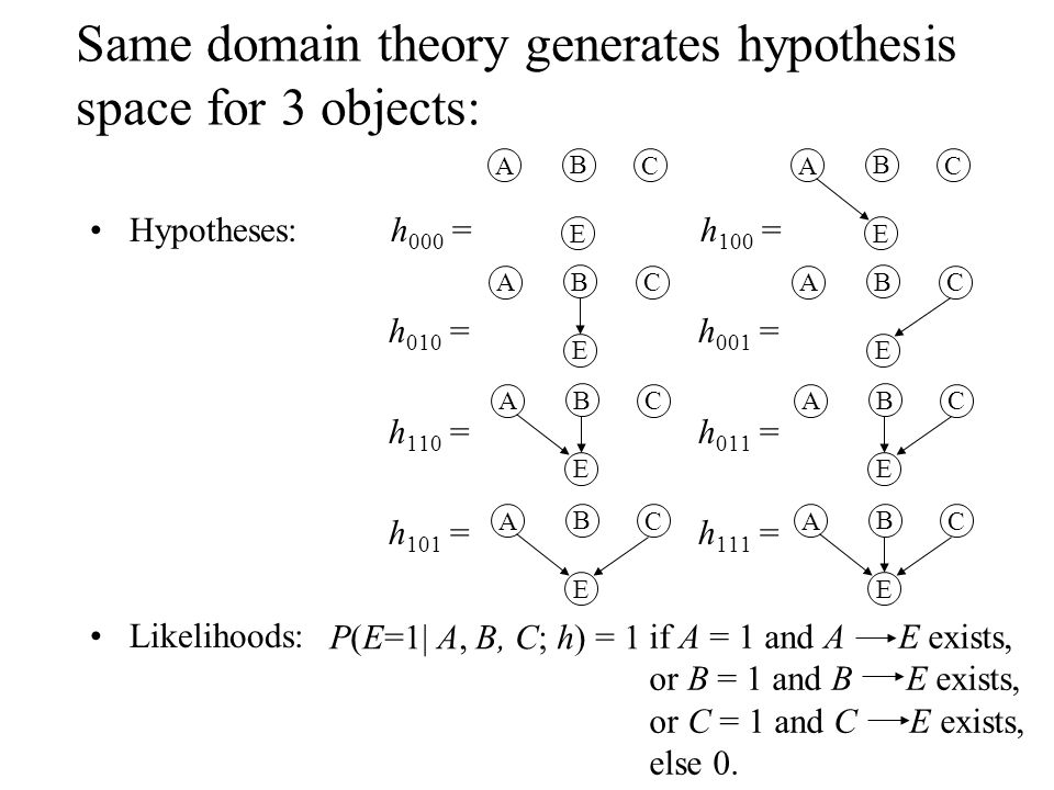 Same domain theory generates hypothesis space for 3 objects: