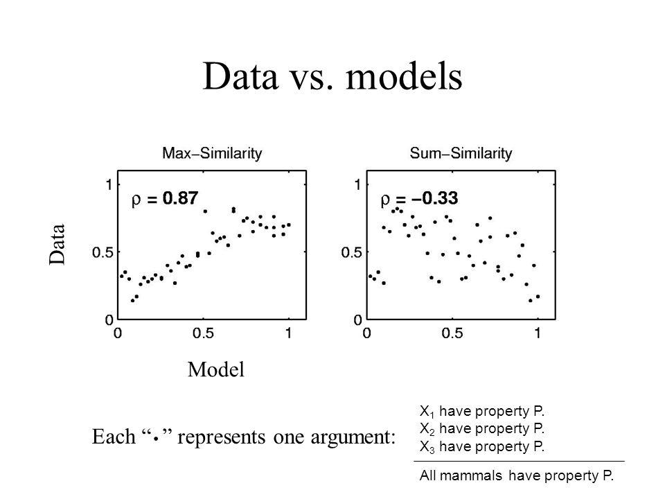Data vs. models . Data Model Each represents one argument: