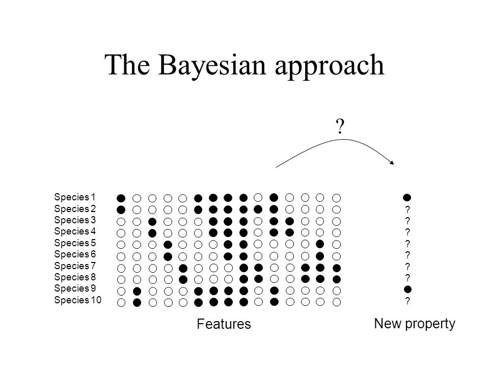 The Bayesian approach Features New property Species 1 Species 2