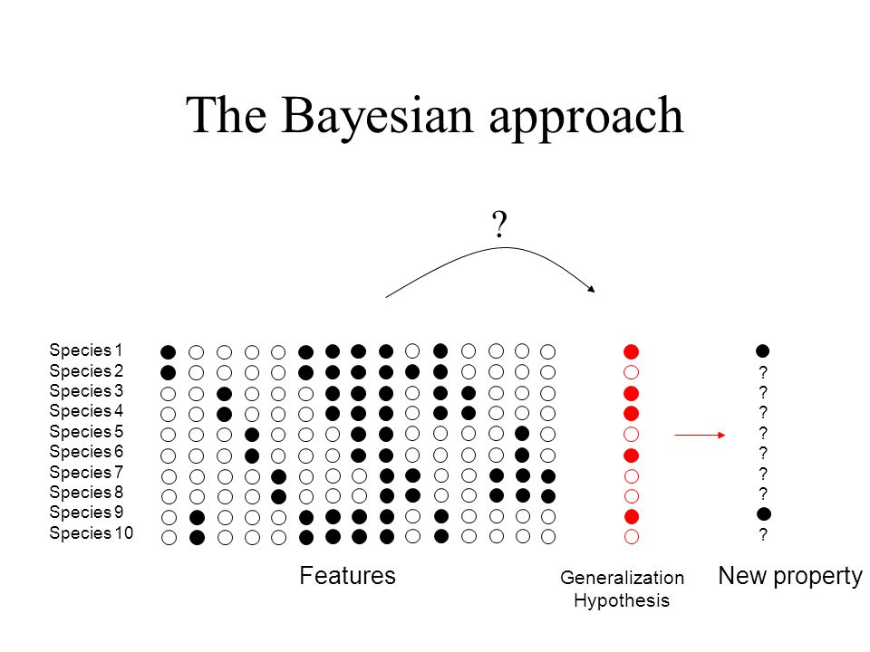 The Bayesian approach Features New property Generalization